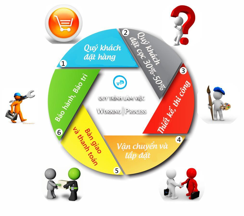 quy trình đặt hàng và thanh toán